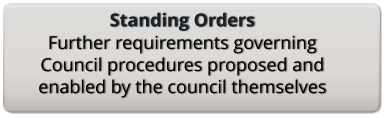 Standing Orders Further requirements governing Council procedures proposed and enabled by the council themselves